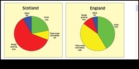percentage grazing Eng and Scot.JPG