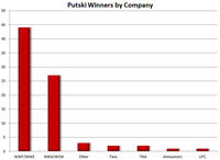Putski winners by Fed.JPG
