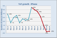 YOY-Growth-iPhone-BGC.png