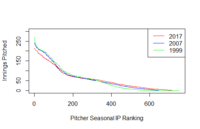 Pitcher IP comparison.png