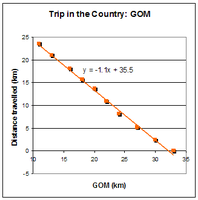 Trip in the Country - GOM.PNG