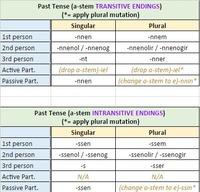 20 verbs (future tense)sindarin lessons pdf